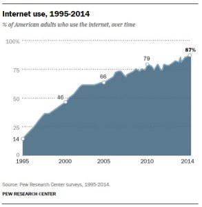 01-internet-use-over-time