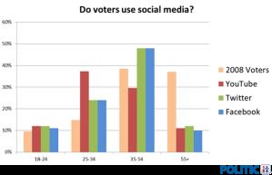 Voter Demographics