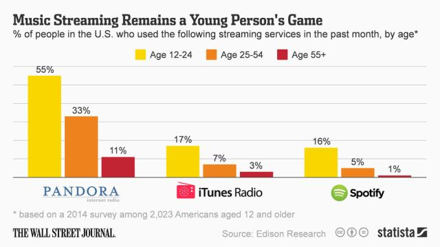 streaming and age