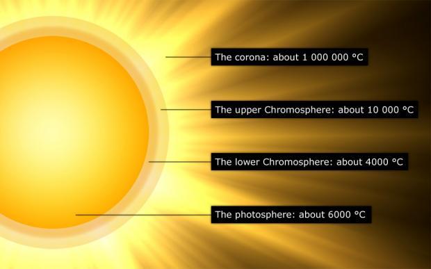 sunAtmosphereSN