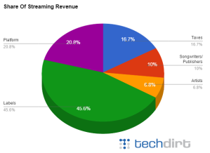 share of streaming revenue pie chart