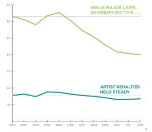 artist label comparison