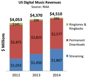 digital revenue stacked bars cleaned