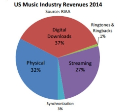 industry revenue pie chart cleaned