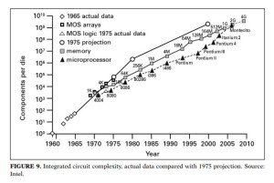 IC data
