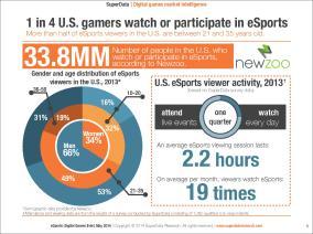 esports us demographics