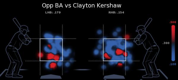 BA versus Kershaw