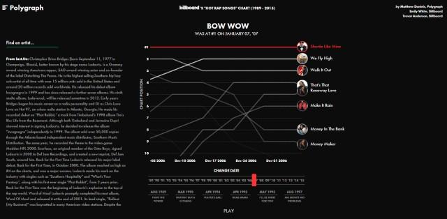 Rap infographic 2